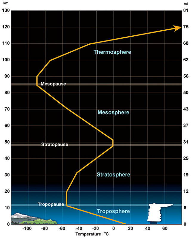 Layers from ground up includeToposphere, Stratosphere, Mesosphere