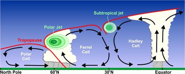 Downward flow of air at 30°