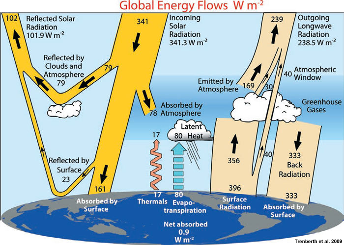 Energy arrows ponting up and down from the Earth's surface